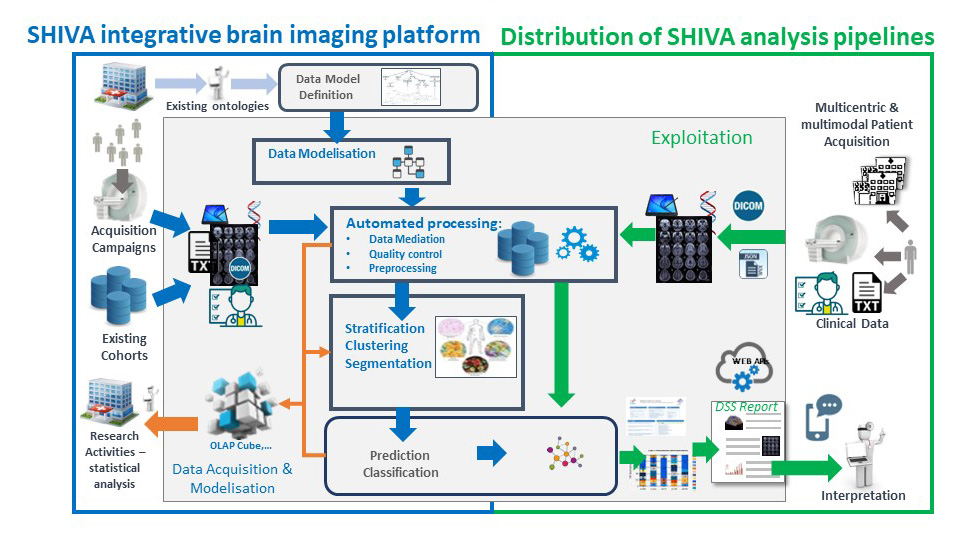 Plateforme-SHIVA